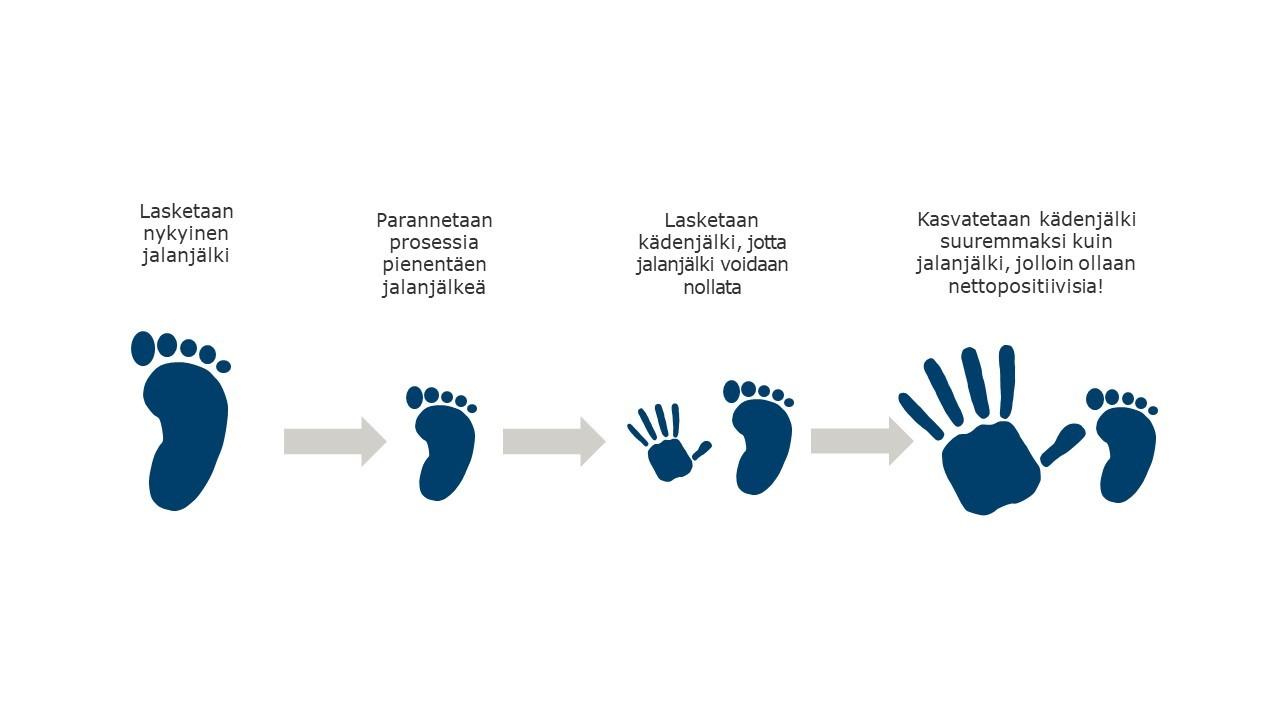 Nettopositiivisuudessa jalanjälki minimoidaan ja kädenjälki kasvatetaan jalanjälkeä suuremmaksi.